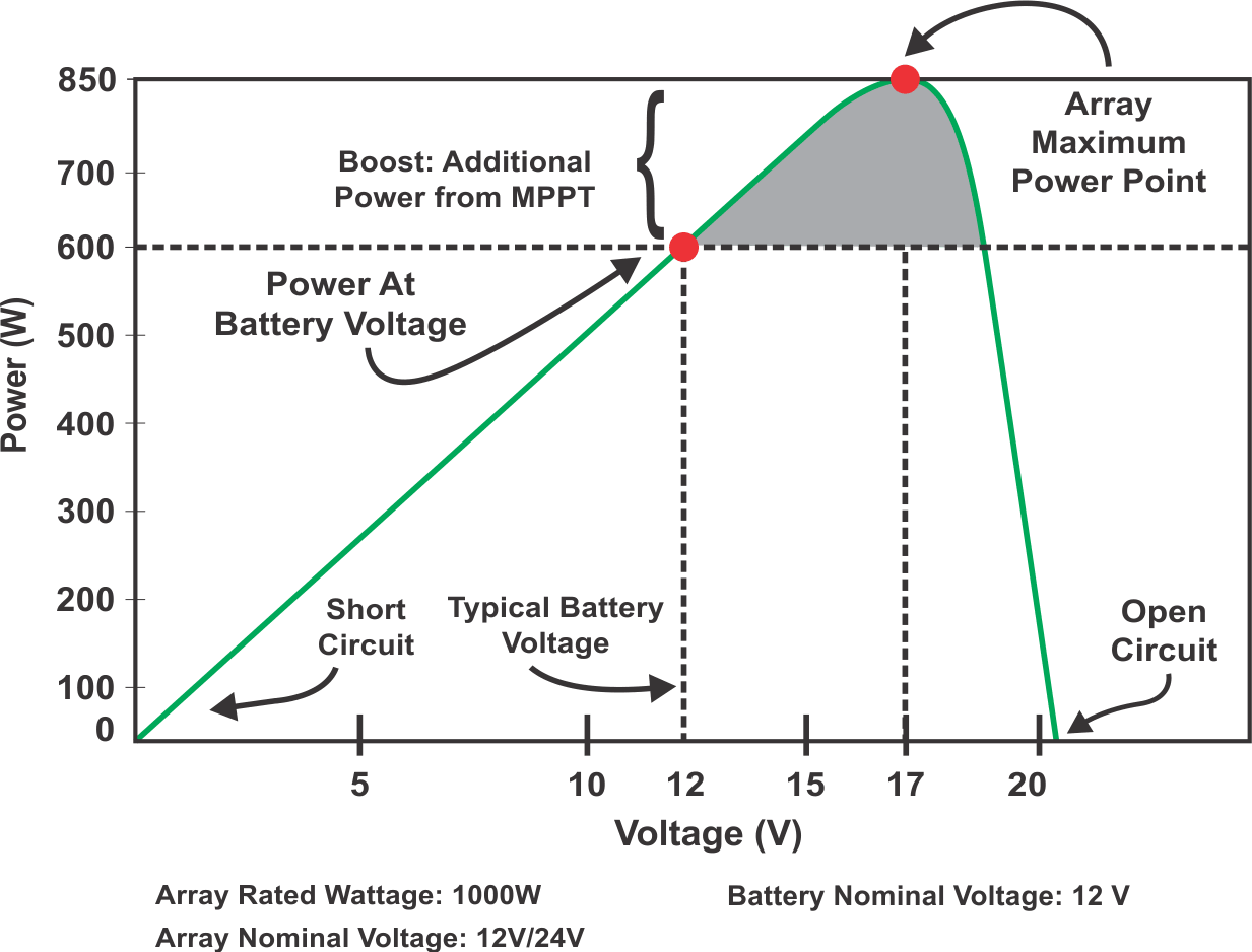 rMPPT Power generation Graph