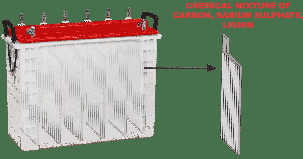 Durable Inverter Battery