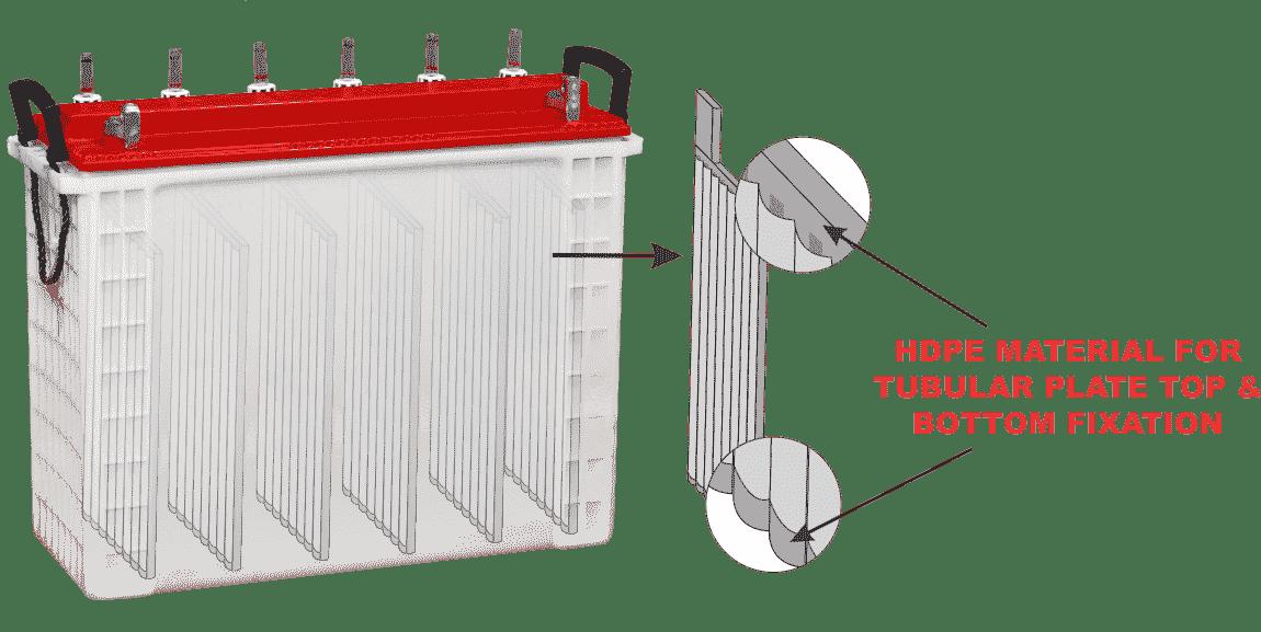 Long lasting tubular batteries