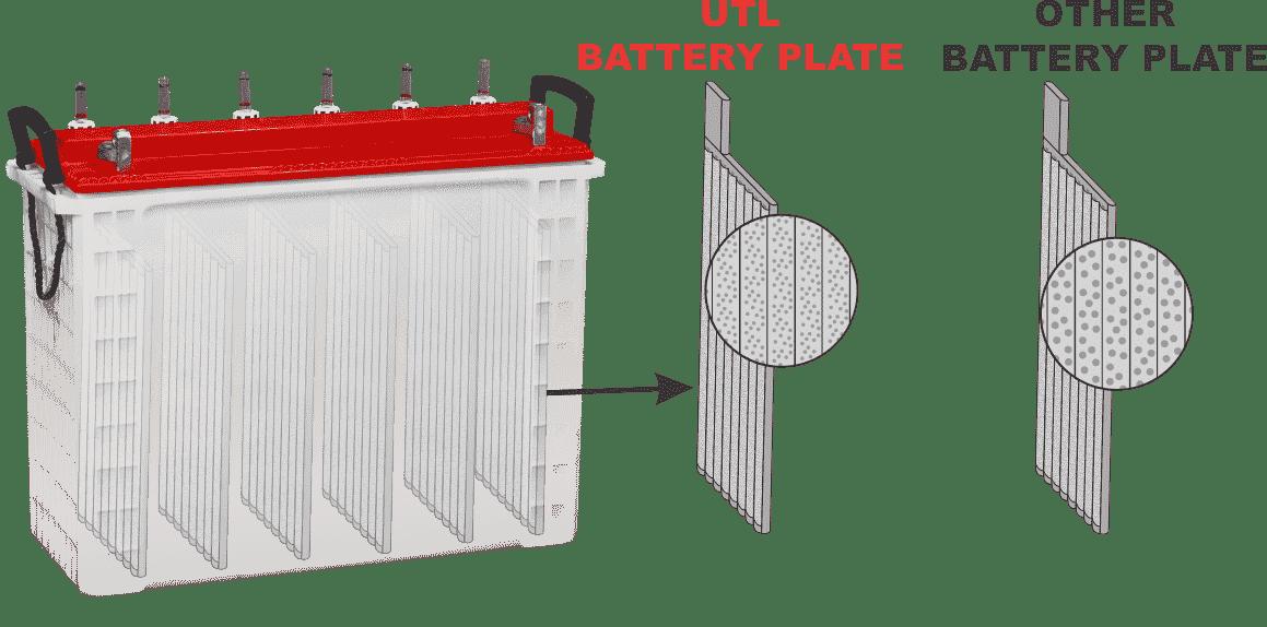Long Back-up Inverter Battery