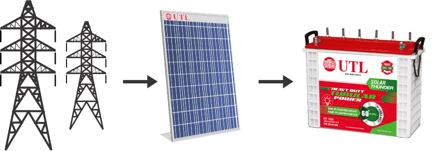 UTL Solar Inverter Hybrid MODE