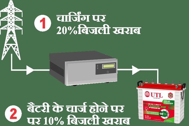 Ordinary Power Inverter System