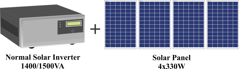 Difference Between Normal Inverter and Solar Inverter
