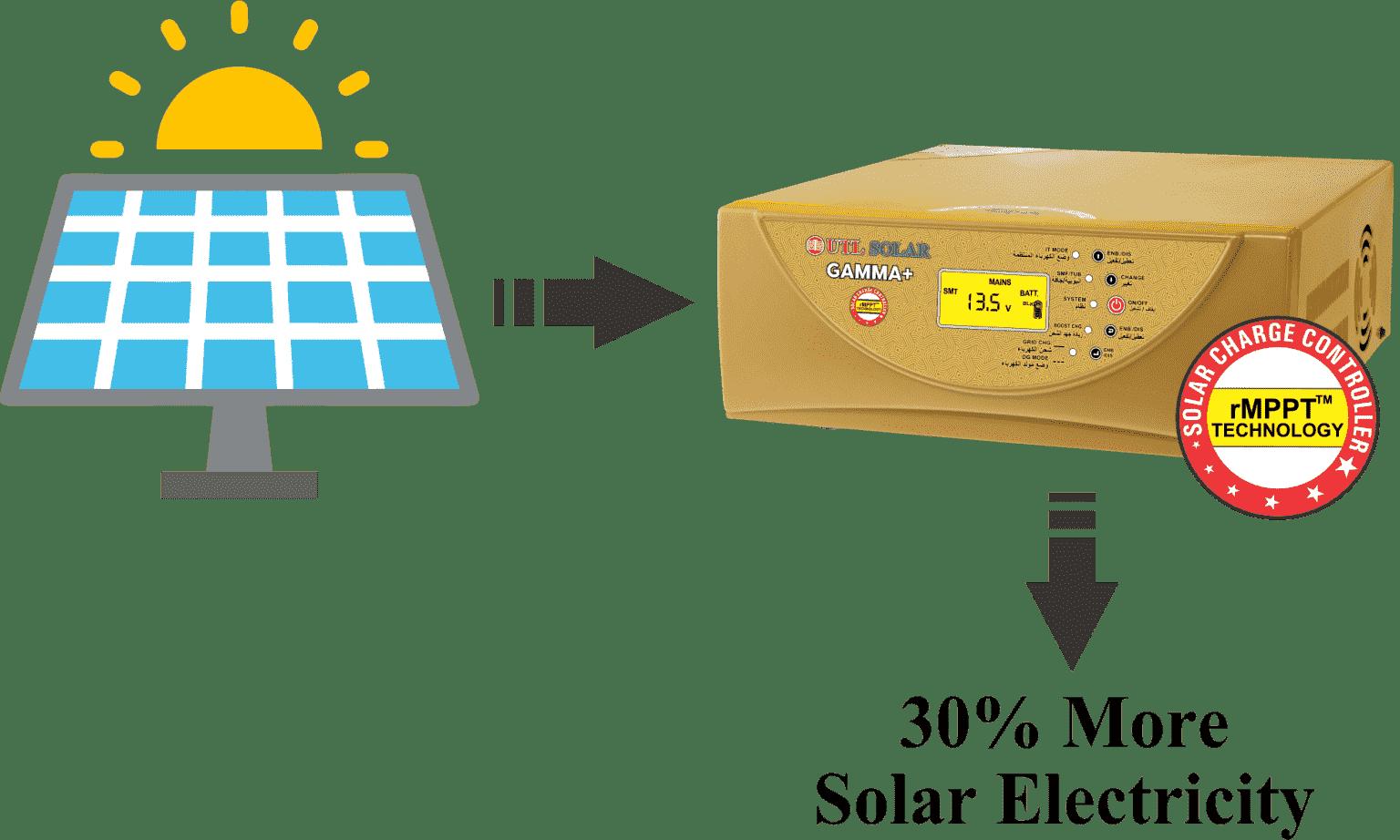 rMPPT technology genrates 30% more power