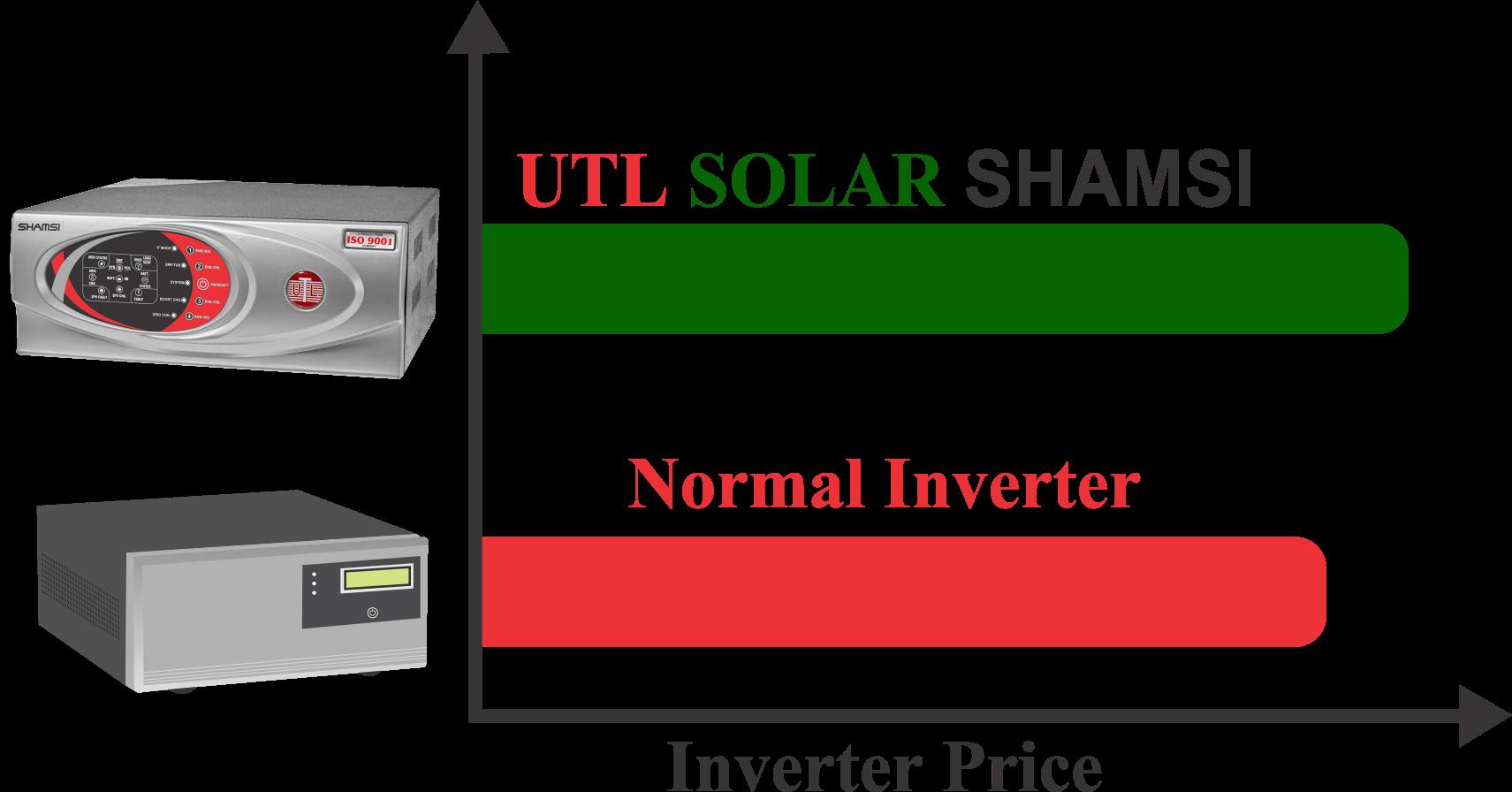 Price comparison of Normal Inverter and Solar Inverter
