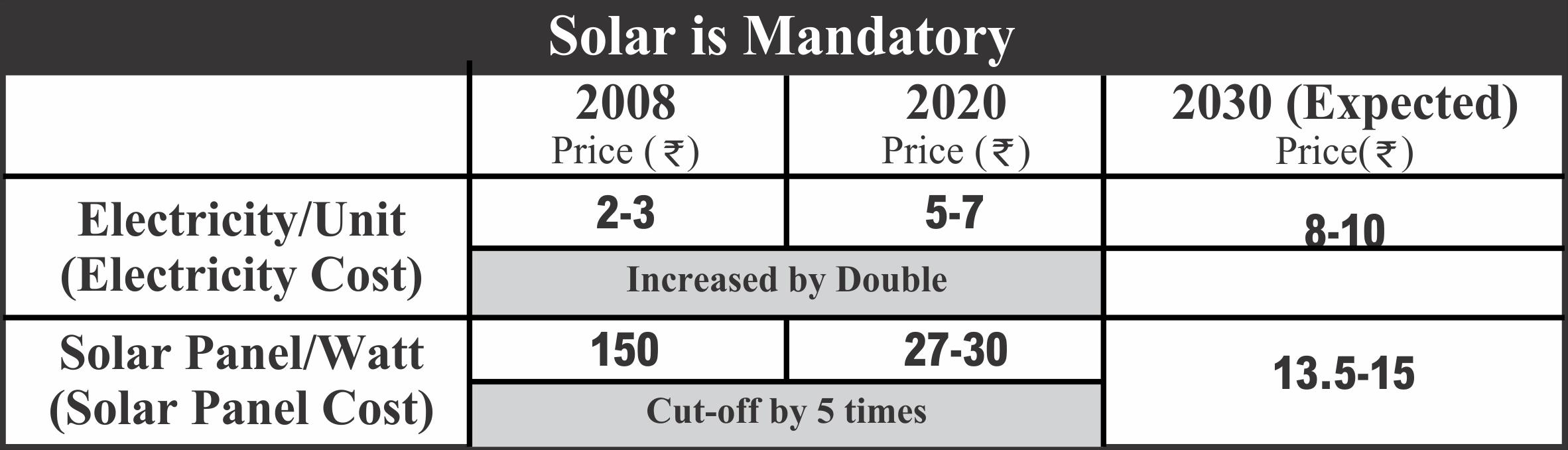 Solar Panel Price Comparison